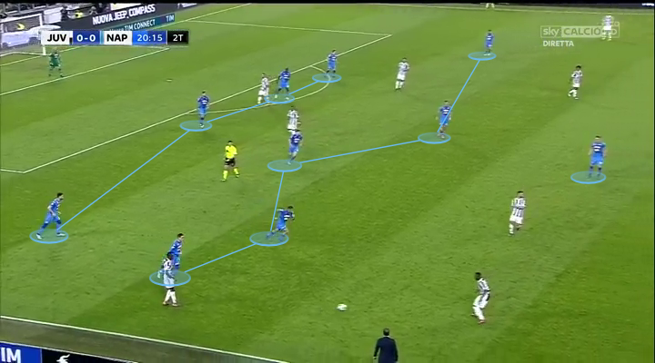 88939be34 ... Napoli s shape was so compact that Juventus rarely ever threatened to break  through centrally. Look at the distances between the Napoli players below