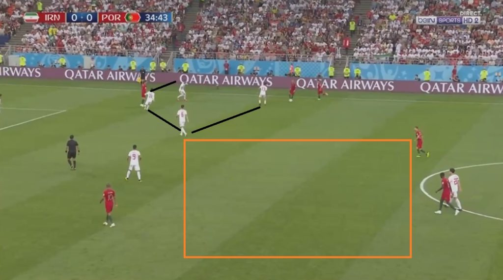 Iran's area-specific press at Portugal's right flank. But this is opening space in the other regions.