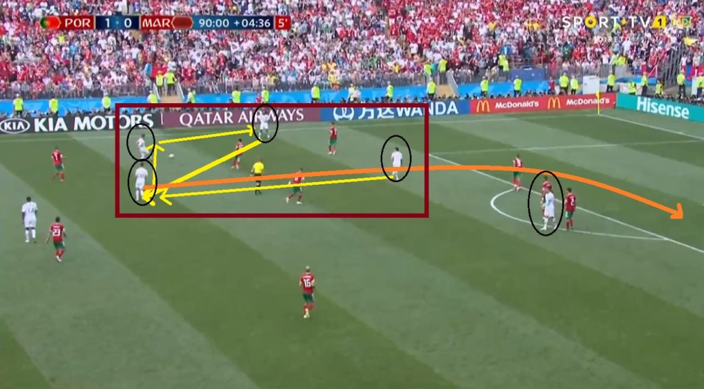 Portugal's passing play on the left plane against Morocco while Ronaldo has positioned himself outside the play to conclude the attack.