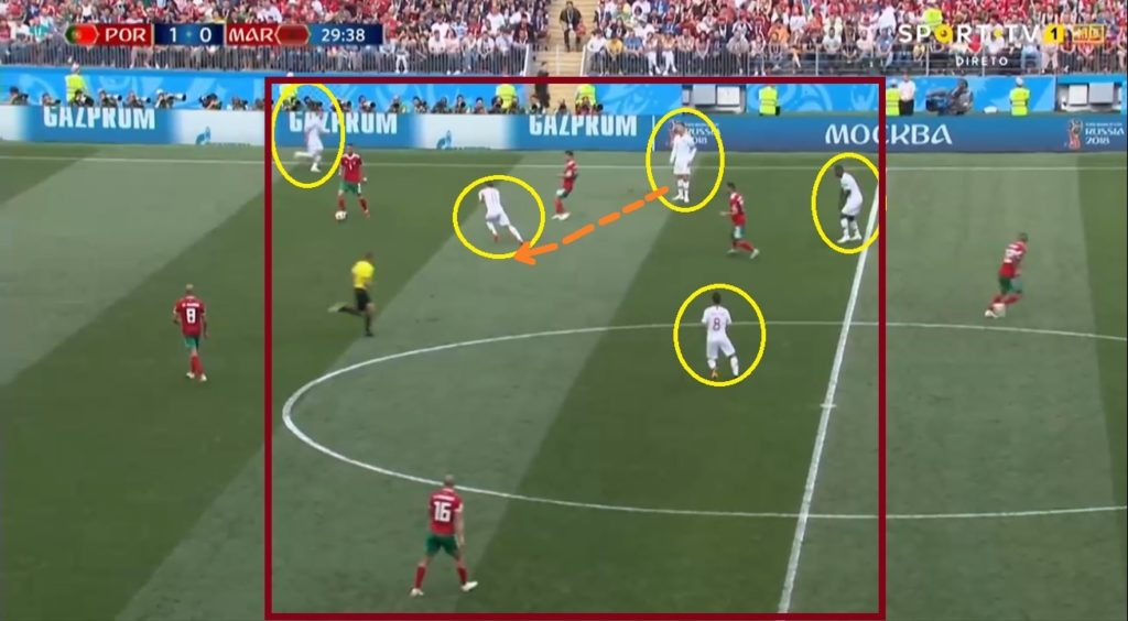 Ronaldo's pass to Bernardo got intercepted by Morocco but Portugal gegenpressed back in the opponent half.