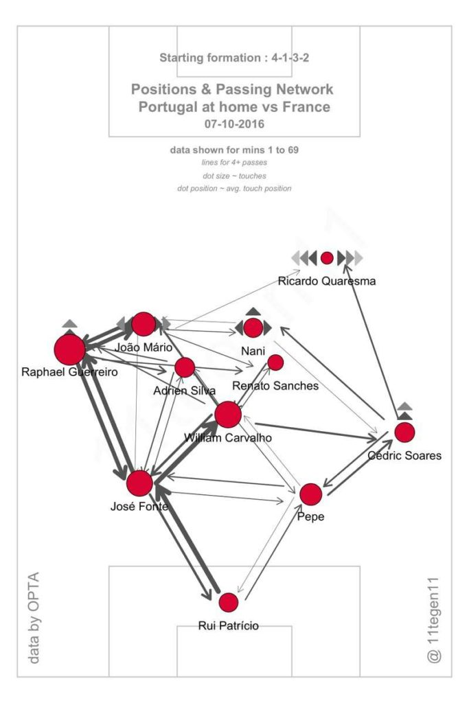 Euro 2016 Final: Portugal's Passing Network against France