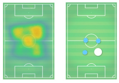 Arthur Coutinho Malcom Barcelona Tactical Analysis