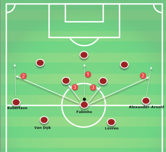 Fabinho Liverpool Tactical Analysis