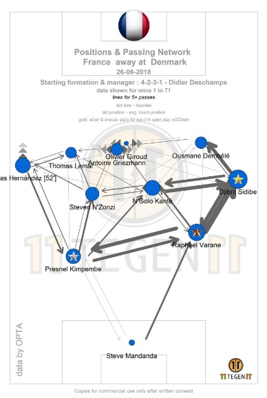 France passing map against Denmark. Taken from @11tegen11.