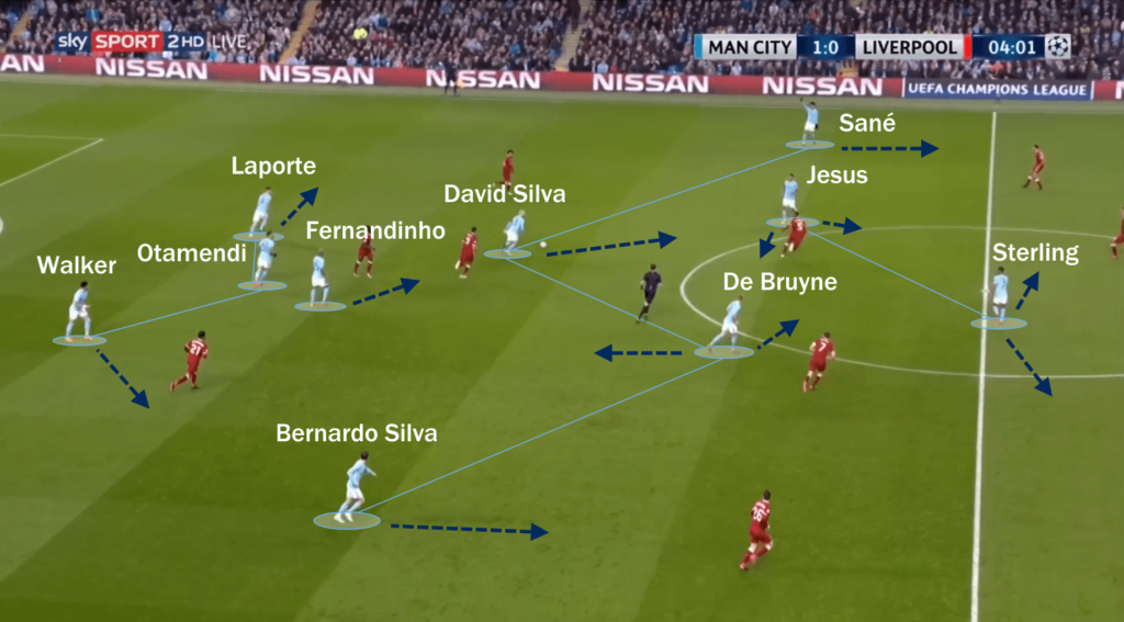 Manchester City Pep Guardiola Tactical Analysis