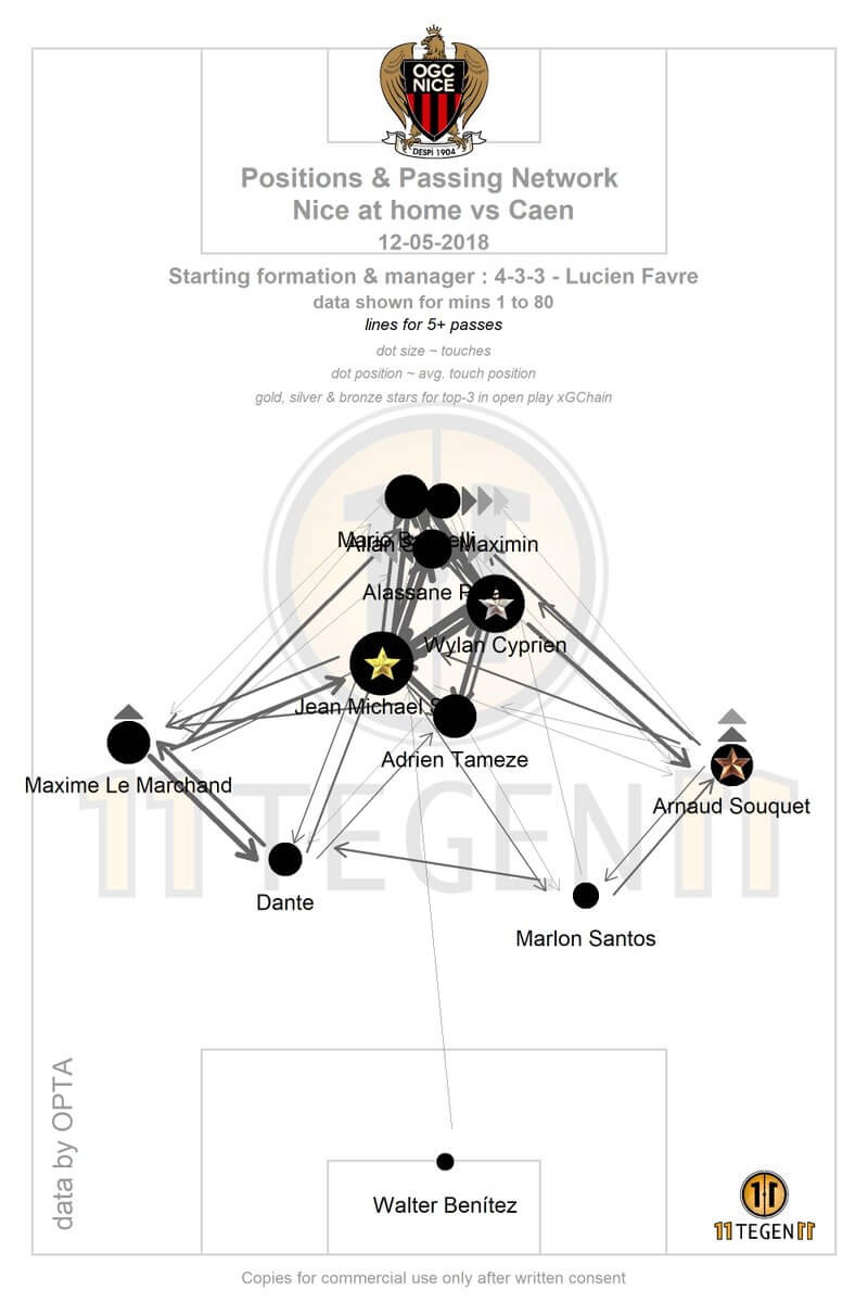 Passing Network of Nice under Lucien Favre in their match against Caen