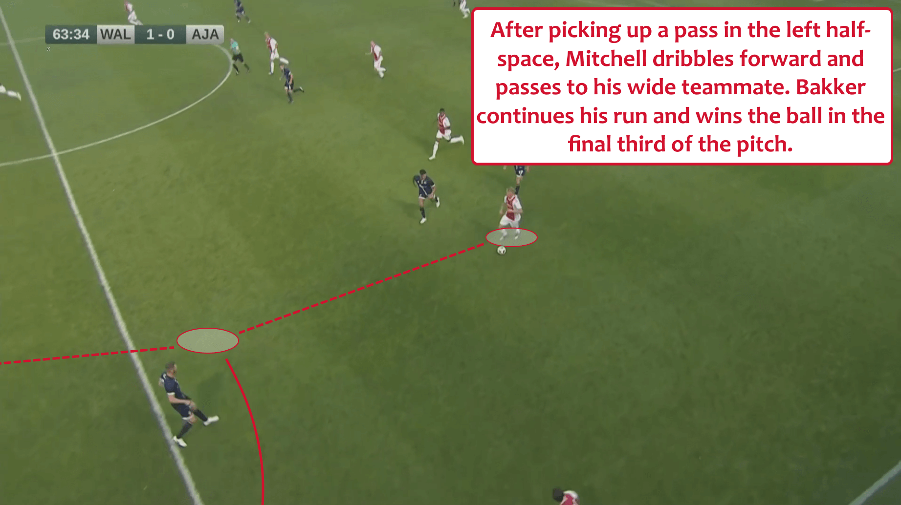 Mitchel Bakker Ajax Tactical Analysis