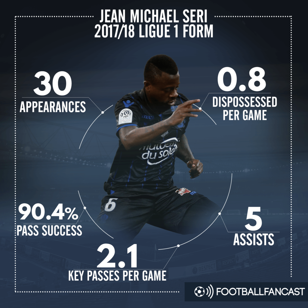 Jean Michael Seri Tactical Analysis