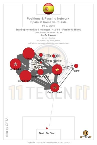 FIFA World Cup 2018: How Fernando Hierro and Spain failed Tactical Analysis