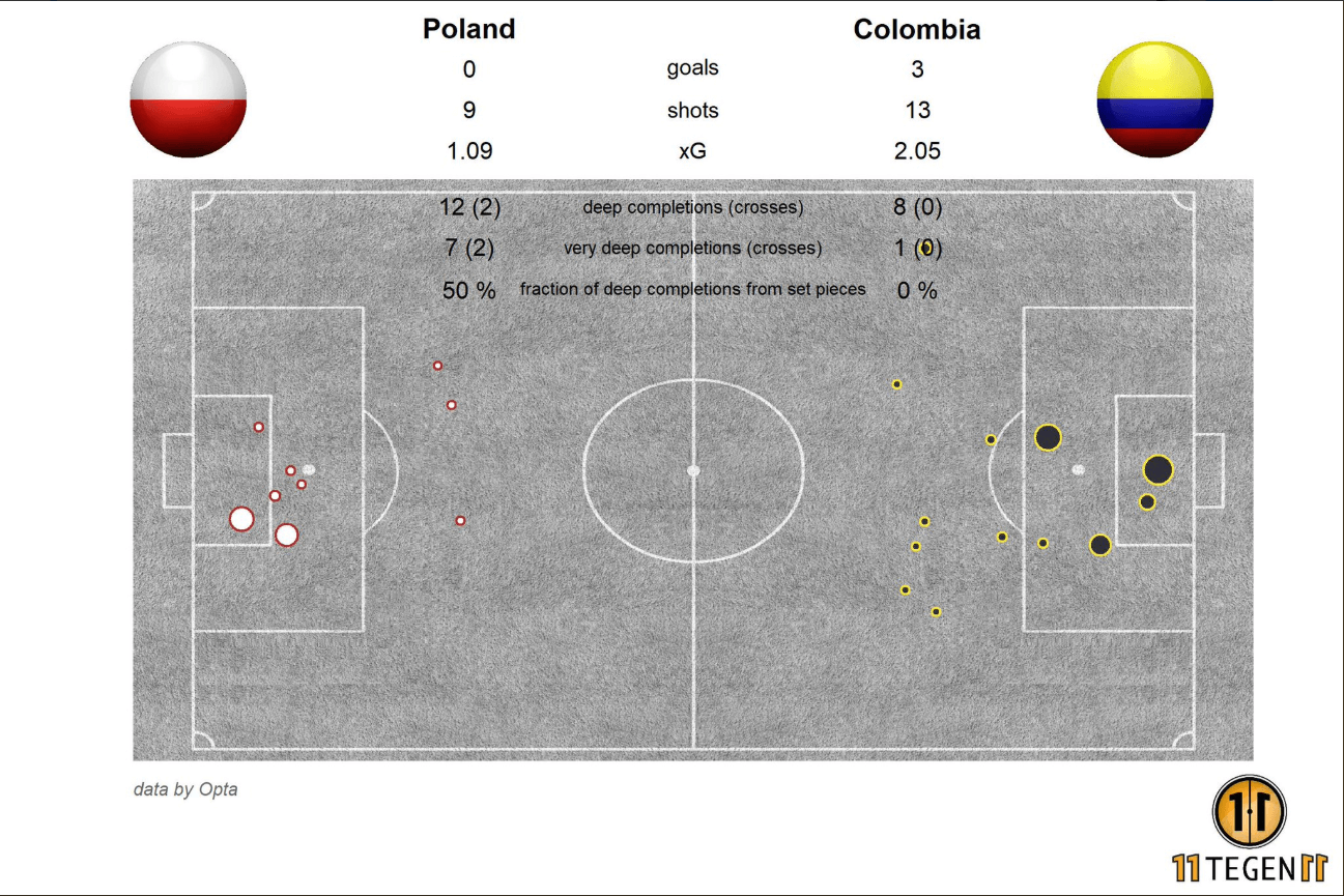 Poland Colombia Tactical Analysis