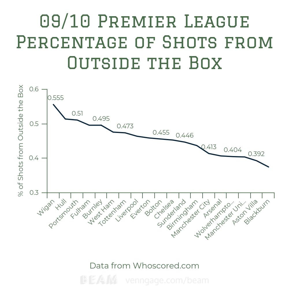 Premier League Moneyball: Not Newcastle United