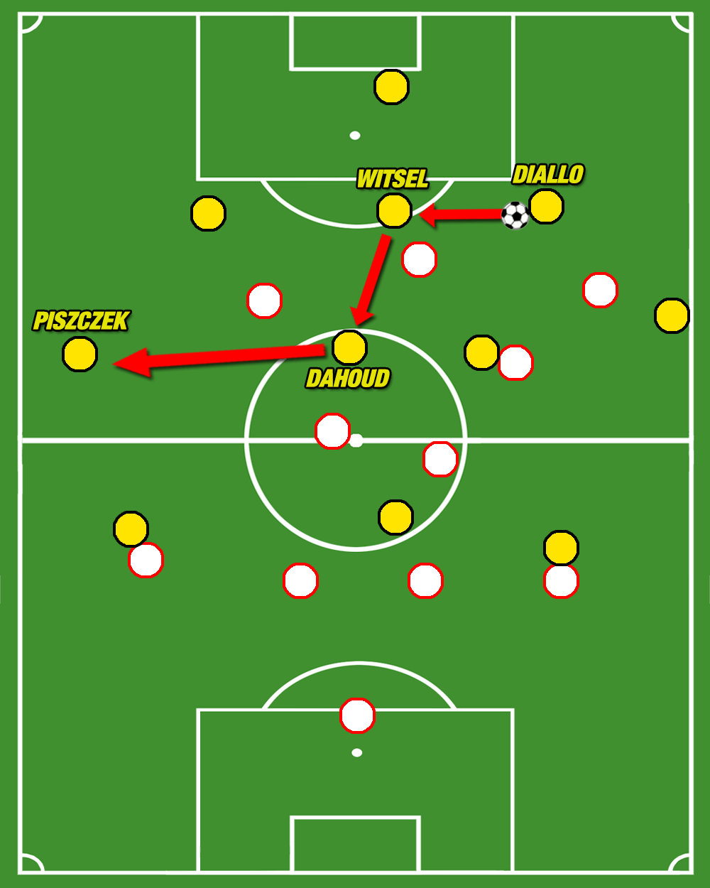 Borussia Dortmund RB Leipzig Bundesliga Tactical Analysis