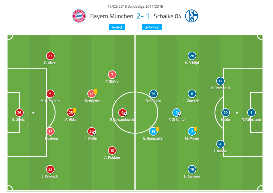 Schalke Bundesliga Tactical Analysis