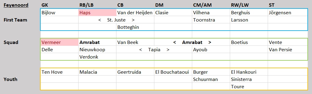 Eredivisie Tactical Analysis