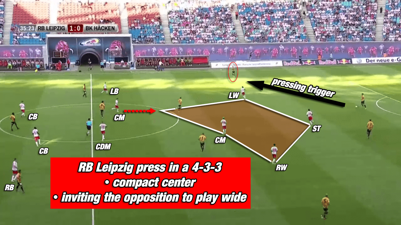 RB Leipzig Bundesliga Rangnick Tactical Analysis