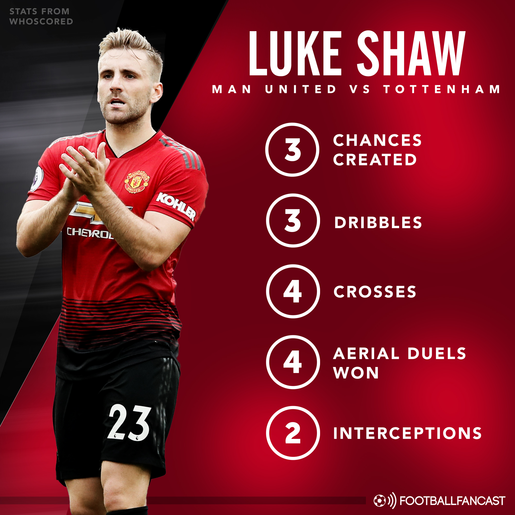 Luke-Shaw Manchester United Player Analysis