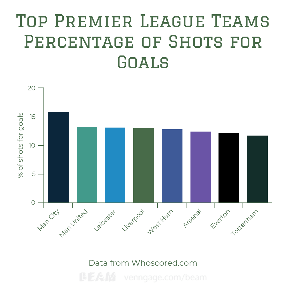 Tactical Analysis: West Ham Shot Efficiency
