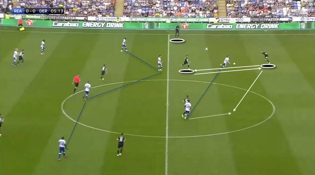 Reading Vs Derby County Tactical Analysis