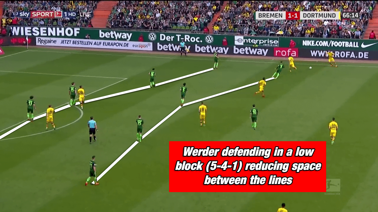 Werder Bremen Kohfeldt Bundesliga Tactical Analysis