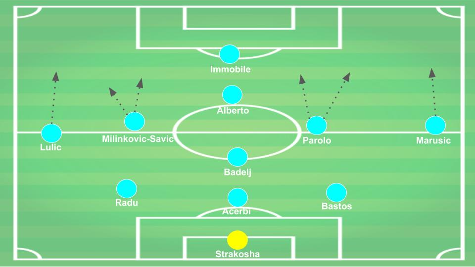 Serie A Lazio Tactical Analysis