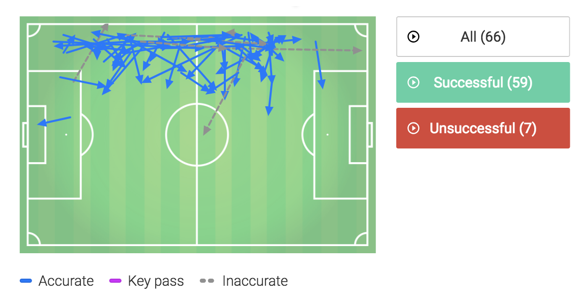Luke Shaw Manchester United Tactical Analysis Analysis Statistics