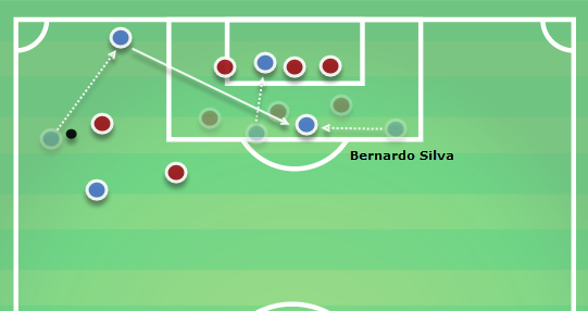 Bernardo Silva Manchester City Tactical Analysis Analysis