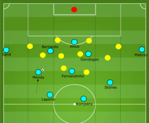 Benjamin Mendy vs Huddersfield tactical analysis
