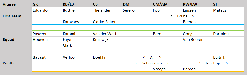 Eredivisie Tactical Analysis