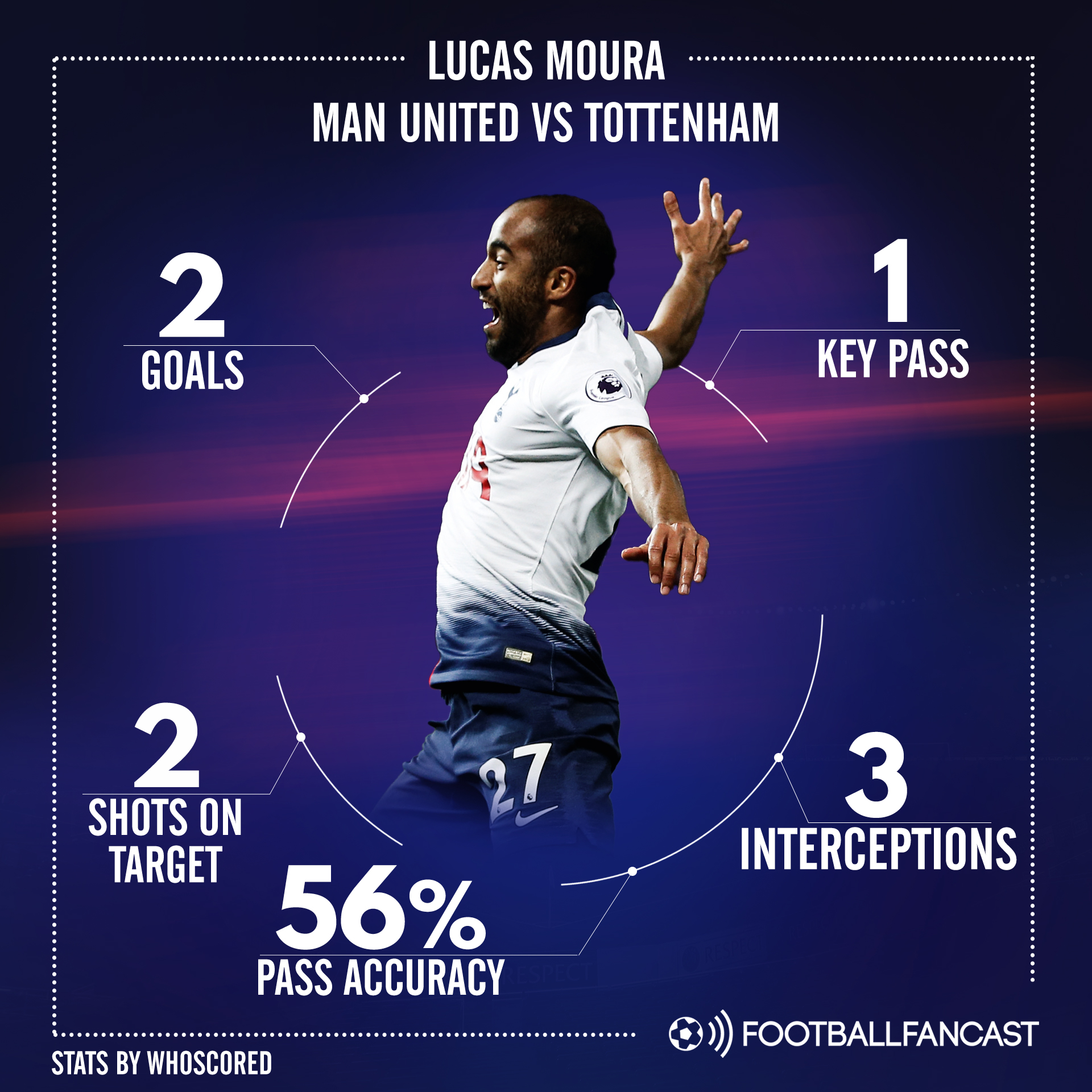 Lucas Moura Tottenham Hotspur Player Analysis
