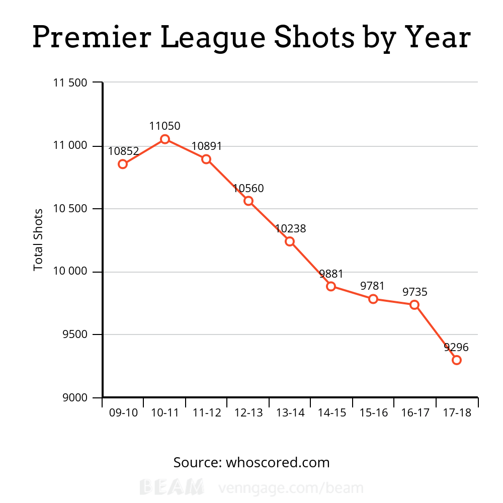 Tactical Analysis: Premier League Moneyball