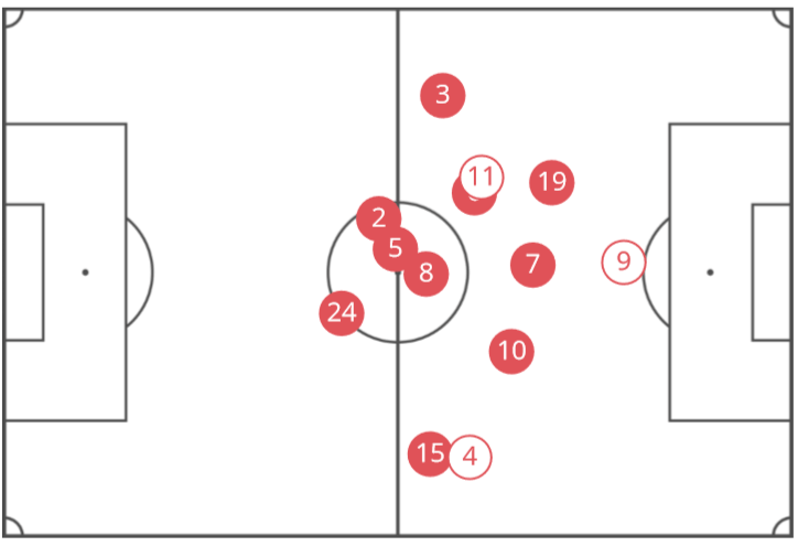 La Liga Atletico Madrid Tactical Analysis Statistics