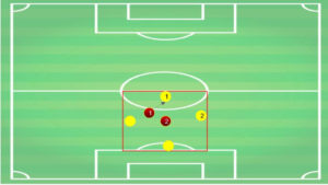 Coaching defending tactical analysis