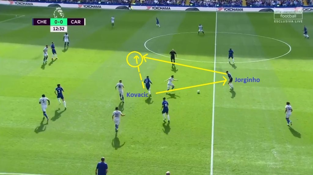 Jorginho Chelsea Tactical Analysis Statistics