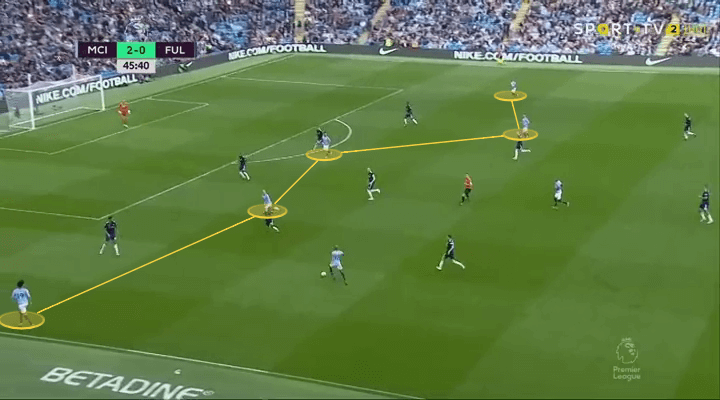 Premier League 2018 19 Manchester City Vs Fulham Total Football Analysis Magazine