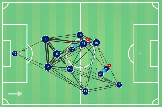 Liverpool Vs PSG Tactical Analysis
