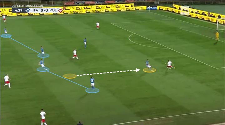 Roberto Mancini Italy Tactical Analysis