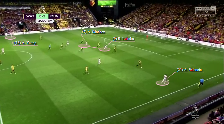 Alexis Sanchez Tactical Analysis Statistics