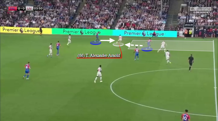Trent Alexander-Arnold Tactical Analysis Statistics