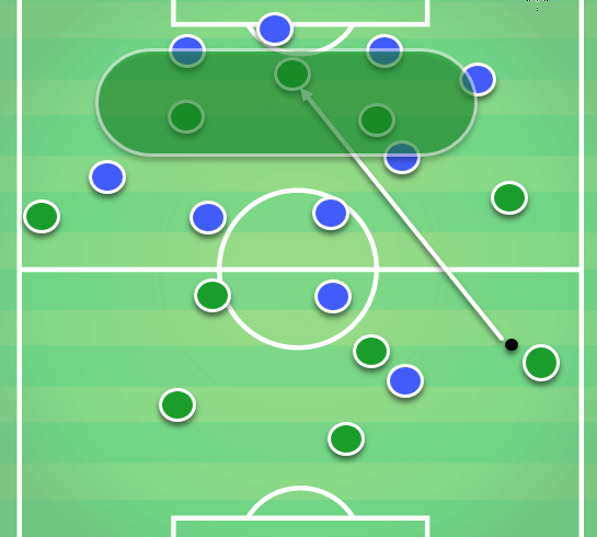 Celtic Vs Rangers Tactical Analysis