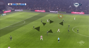 Frenkie de Jong Ajax Amsterdam tactical analysis