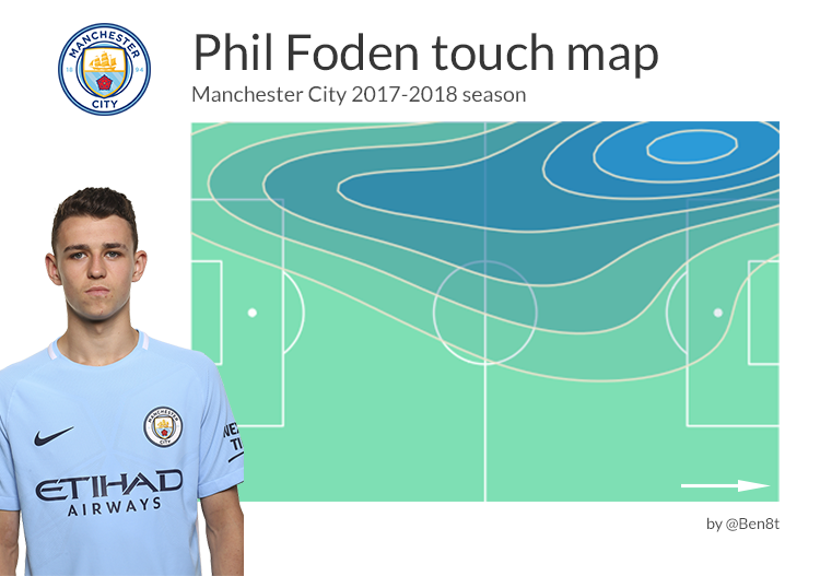 Phil Foden tactical analysis