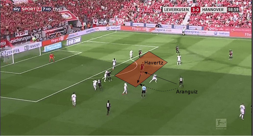 Kai Havertz Bayer Leverkusen Tactical Analysis Statistics