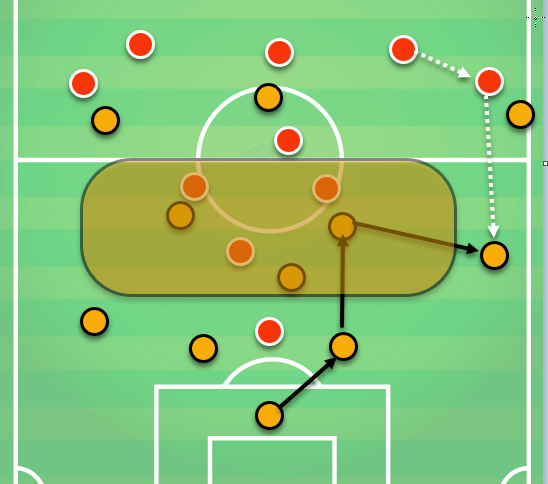 Lucien Favre Borussia Dortmund Tactical Analysis