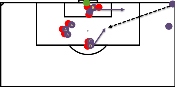 Blocking Corners Tactical Analysis