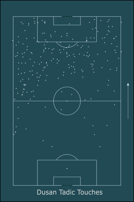 Ajax Tactical Analysis Statistics