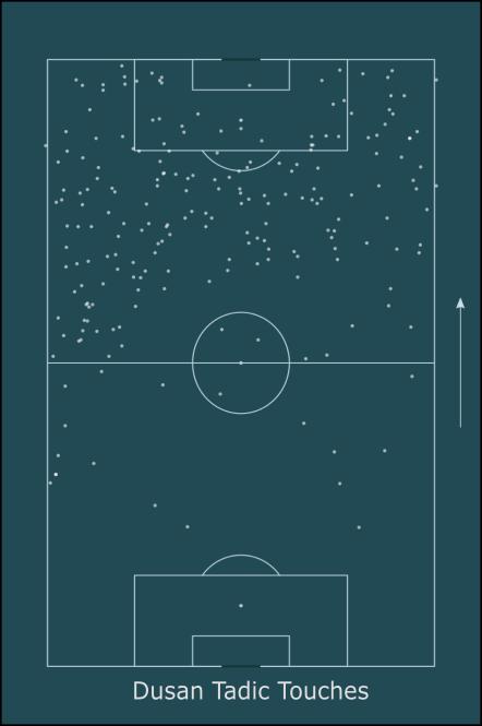 Tactical Analysis: Ajax so far in 2018/19 under Ten Haag