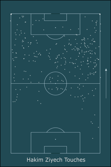 Ajax Tactical Analysis Statistics