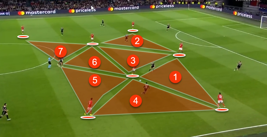Tactical Analysis of Ajax vs Benfica in the Champions League