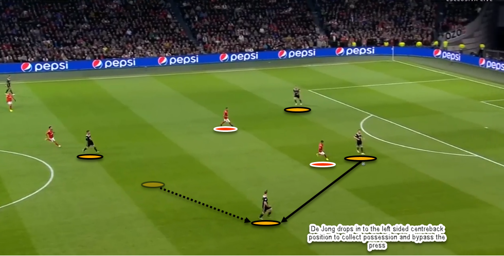 Ajax Vs Benfica Tactical Analysis
