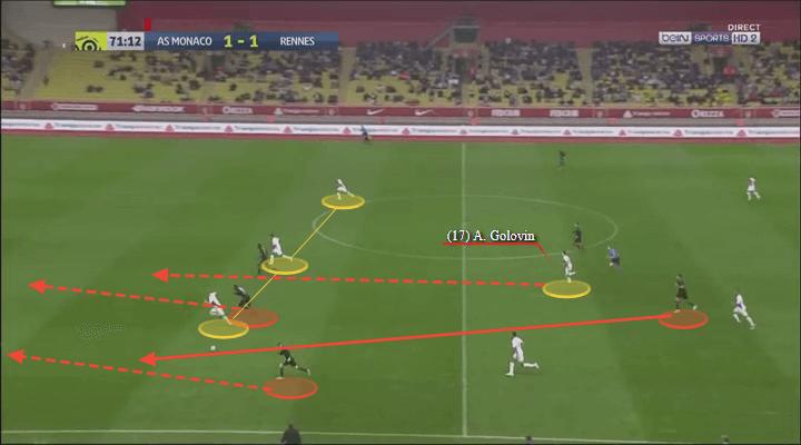 Aleksandr Golovin Monaco Tactical Analysis Player Analysis Statistics
